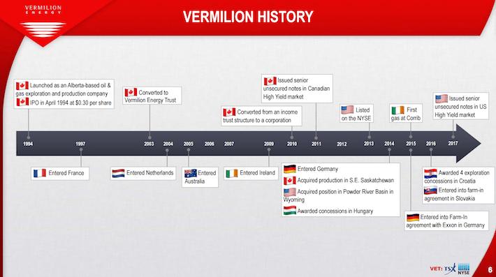 VET Vermilion Energy Vermilion History