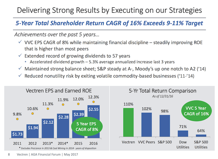 VVC Vectren Delivering Strong Results By Executing on Our Strategies