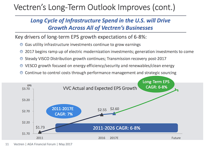 VVC Vectren's Long-Term Outlook Improves, Continued