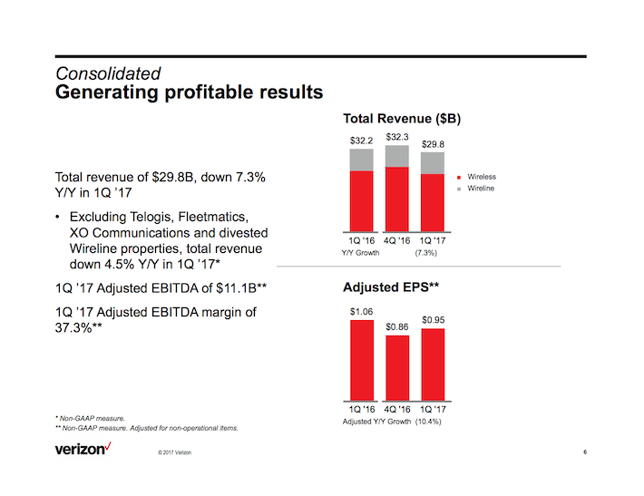 VZ Verizon Communications Generating Profitable Results