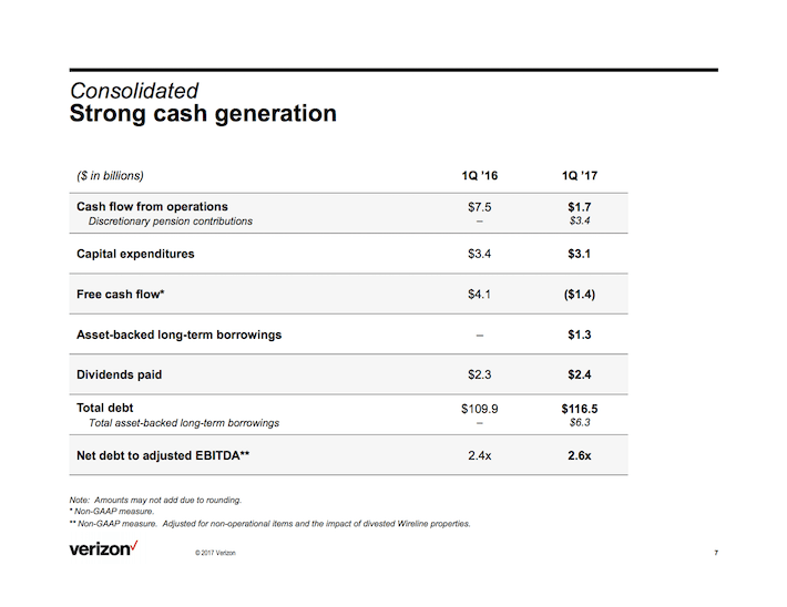 VZ Verizon Communications Strong Cash Generation