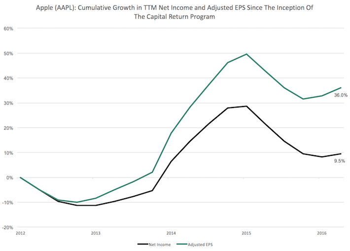AAPL Apple Cumulative Growth in TTM Net Income and Adjusted EPS Since The Inception of the Capital Return Program