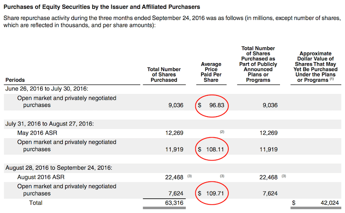 AAPL Apple Purchases of Equity Securities By The Issuer and Affiliated Purchasers