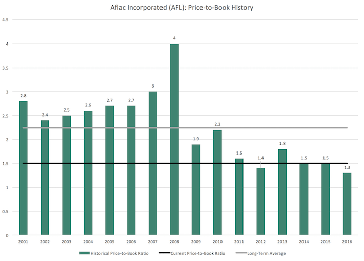AFL Aflac Incorporated Price-to-Book History