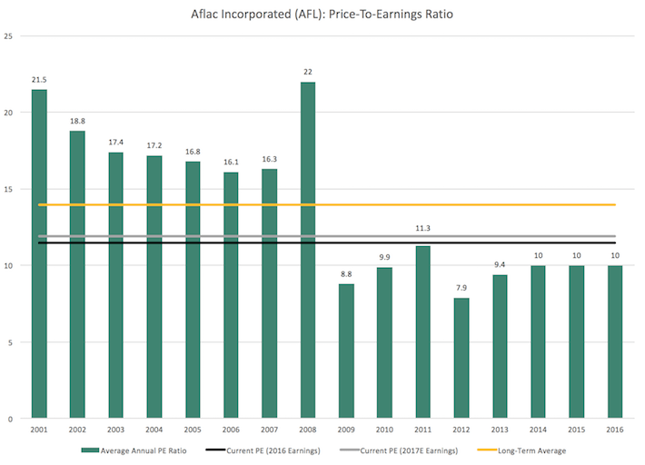 AFL Aflac Incorporated - Price-to-Earnings Ratio