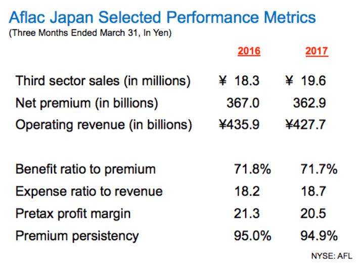 AFL Aflac Japan Selected Performance Metrics