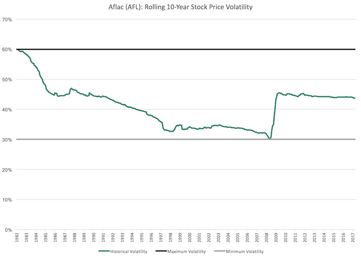 AFL Aflac Rolling 10-Year Stock Price Volatility