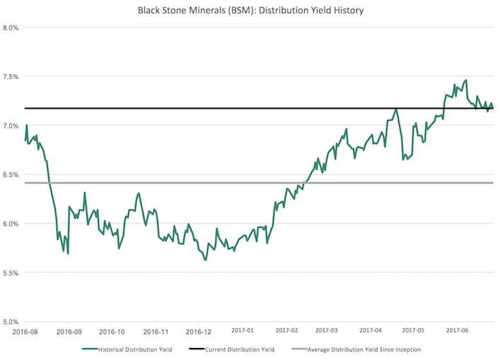 BSM Black Stone Minerals Distribution Yield History