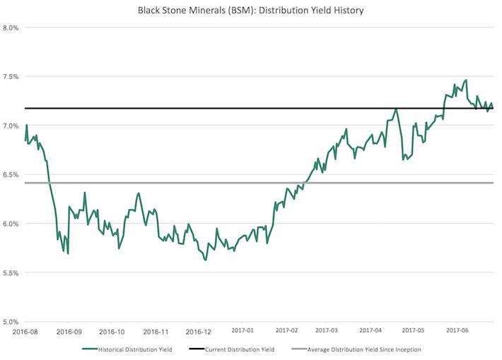 BSM Black Stone Minerals Distribution Yield History