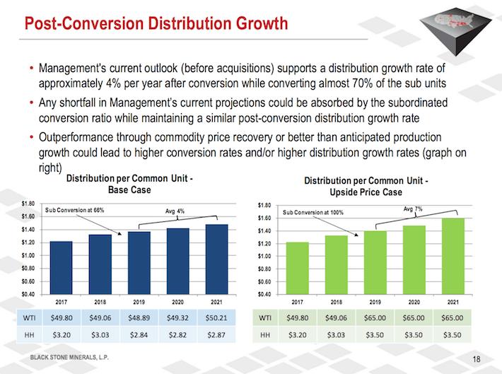 BSM Black Stone Minerals Post-Conversion Distribution Growth