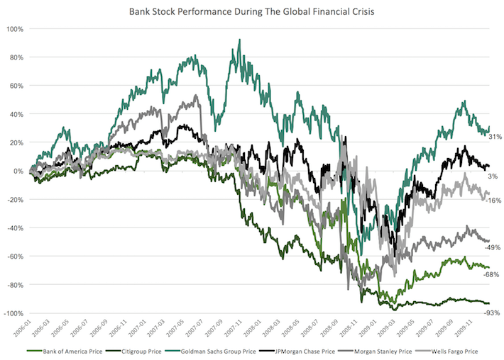 Bank Stock Performance During The Global Financial Crisis