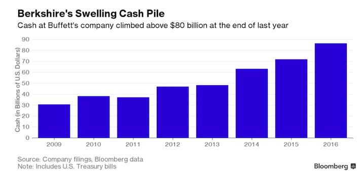 Berkshire Hathaway's Swelling Cash Pile