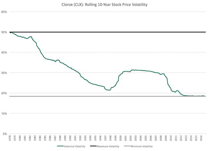 CLX Clorox Rolling 10-Year Stock Price Volatility