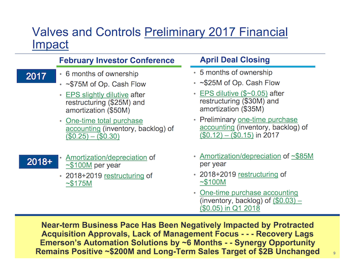 EMR Emerson Electric Valves and Controls Preliminary 2017 Financial Impact