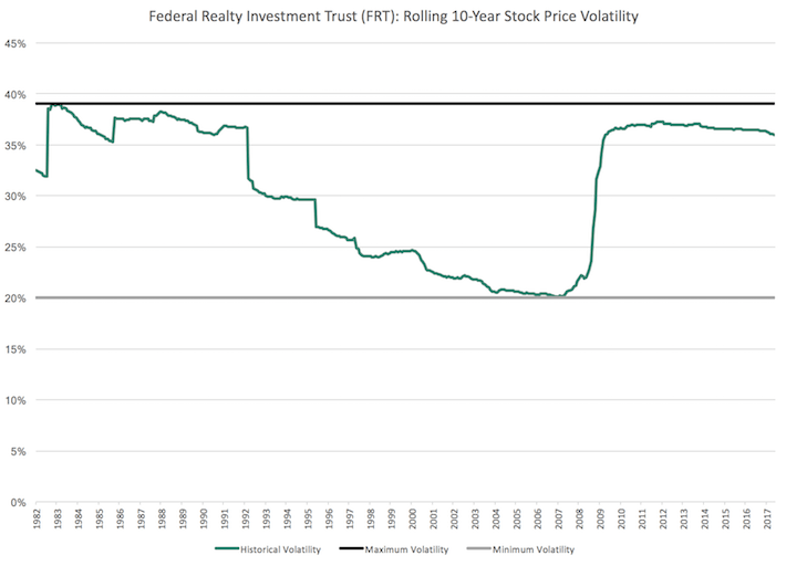 FRT Federal Realty Investment Trust Rolling 10-Year Stock Price Volatility