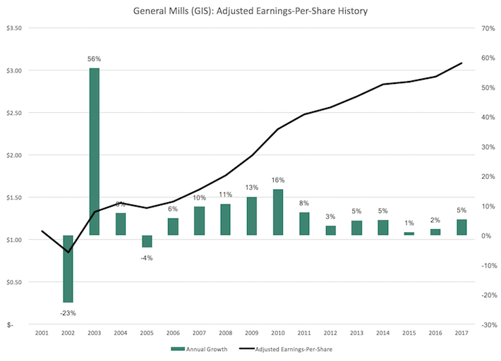 GIS General Mills Adjusted Earnings-Per-Share History
