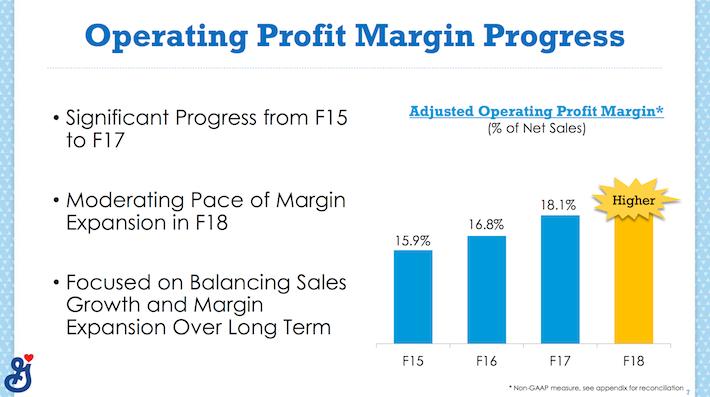 GIS General Mills Operating Profit Margin Progress