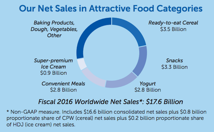 GIS General Mills Our Net Sales In Attractive Food Categories
