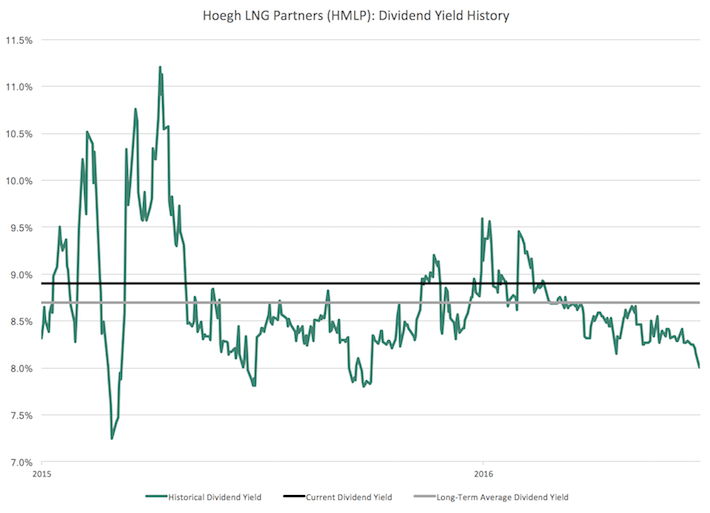 HMLP Hoegh LNG Partners Dividend Yield History