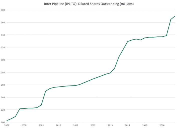 IPL.TO Inter Pipeline Shares Outstanding