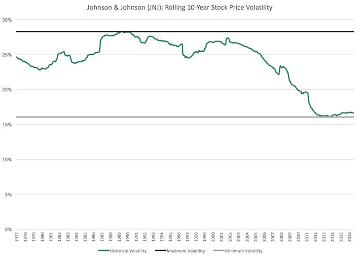 JNJ Johnson & Johnson Rolling 10-Year Stock Price Volatility