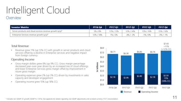 MSFT Microsoft Intelligent Cloud