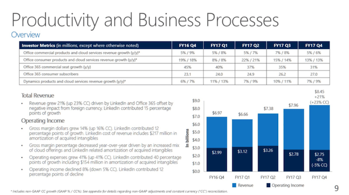 MSFT Microsoft Productivity and Business Processes