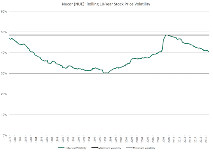 NUE Nucor Rolling 10-Year Stock Price Volatility