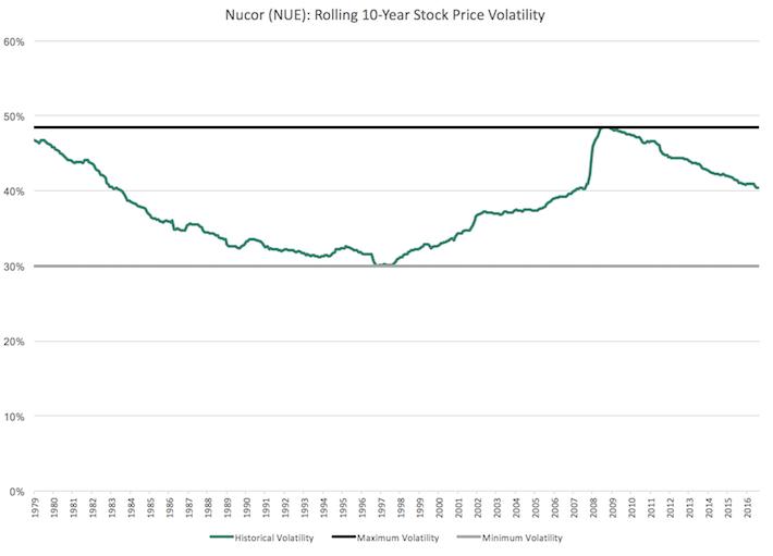 NUE Nucor Rolling 10-Year Stock Price Volatility