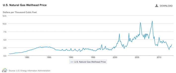 Natural Gas Prices in the U.S.
