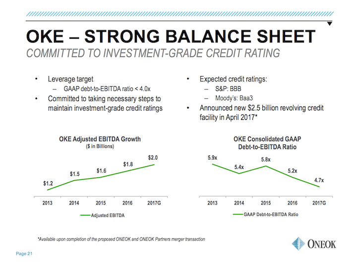 OKE ONEOK Strong Balance Sheet