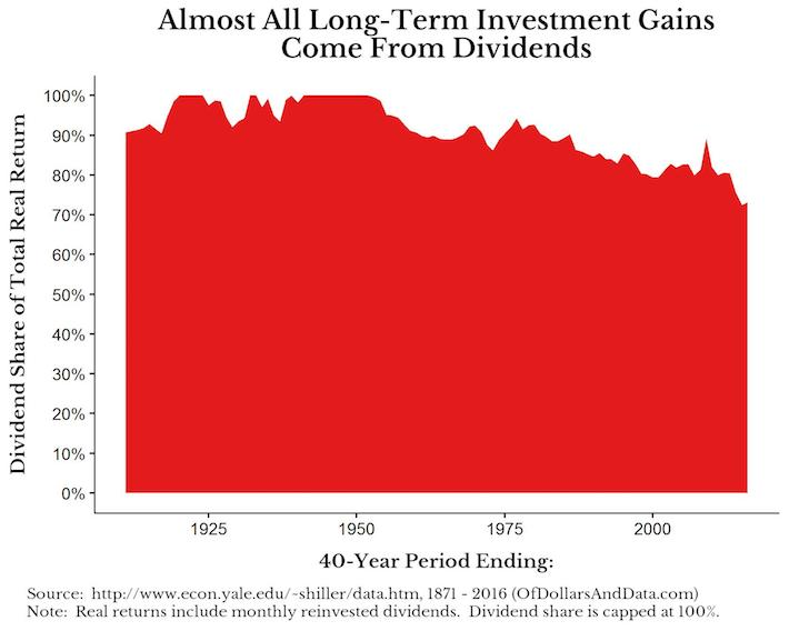 Of Dollars and Data Guest Post 40 Year Image