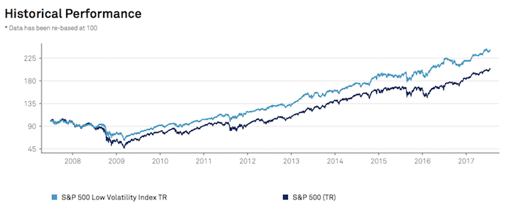 Outperformance of the S&P 500 Low Volatility Dividend Aristocrats