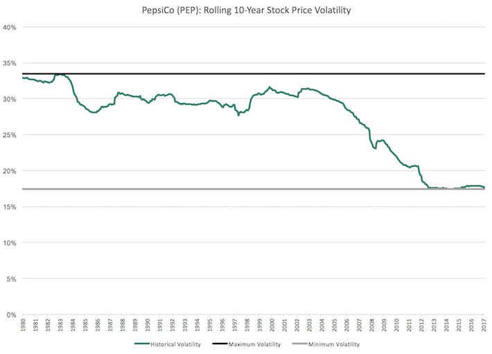 PEP PepsiCo Rolling 10-Year Stock Price Volatility