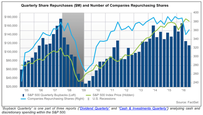 Quarterly Share Repurchases and Number of Companies Repurchasing Shares