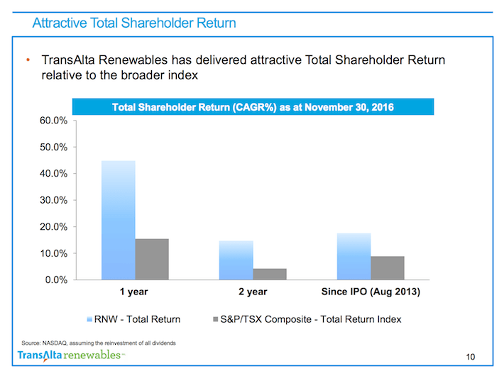 RNW.TO Attractive Total Shareholder Return