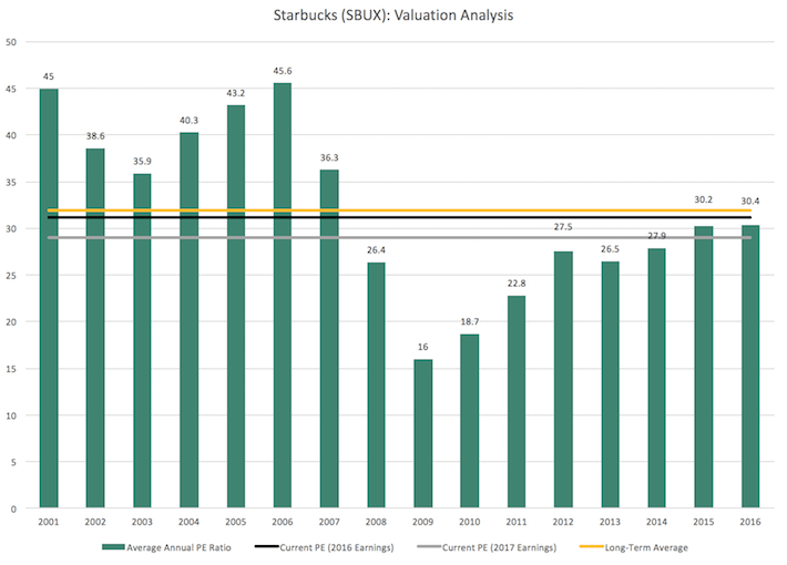 SBUX Starbucks Valuation Analysis