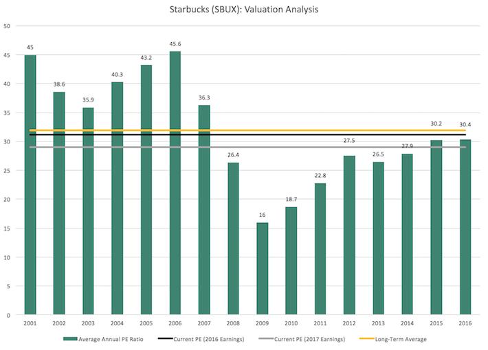 SBUX Starbucks Valuation Analysis