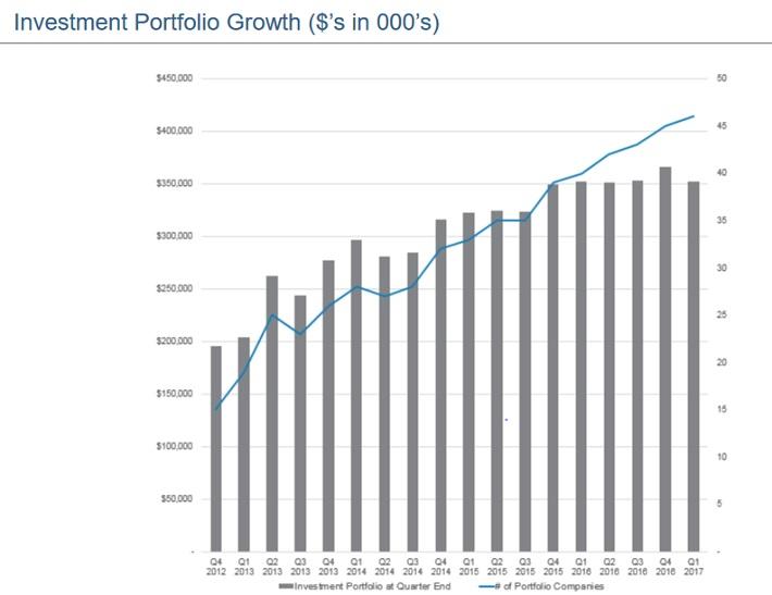 SCM Growth