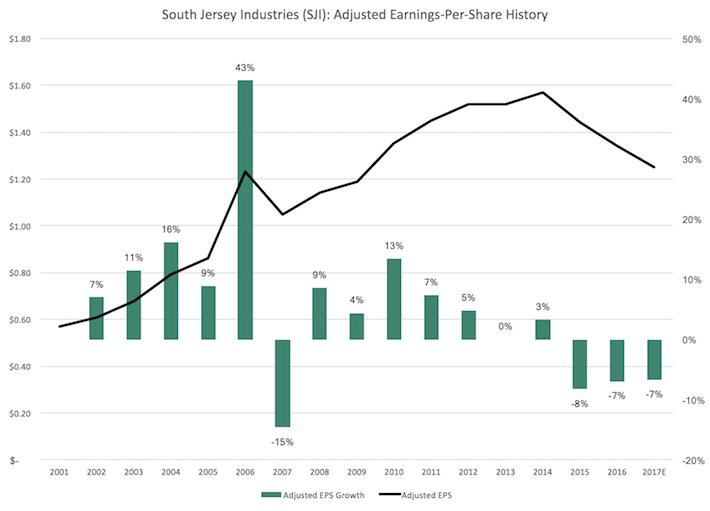 SJI South Jersey Industries Earnings-Per-Share History
