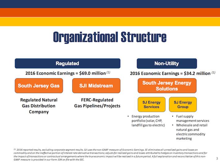 SJI South Jersey Industries Organizational Structure