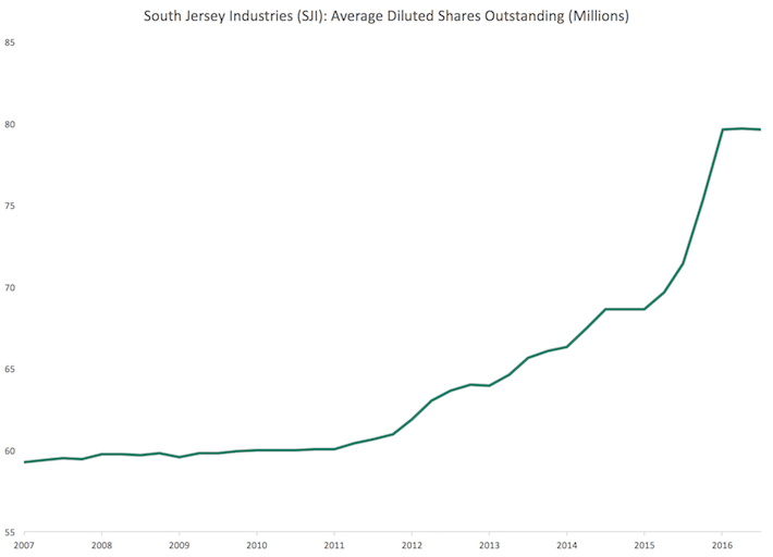 SJI South Jersey Industries Shares Outstanding