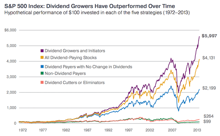 S&P 500 Index - Dividend Growers Have Outperformed Over Time