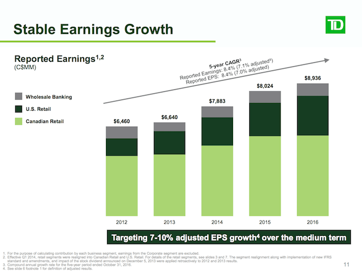 TD Stable Earnings Growth
