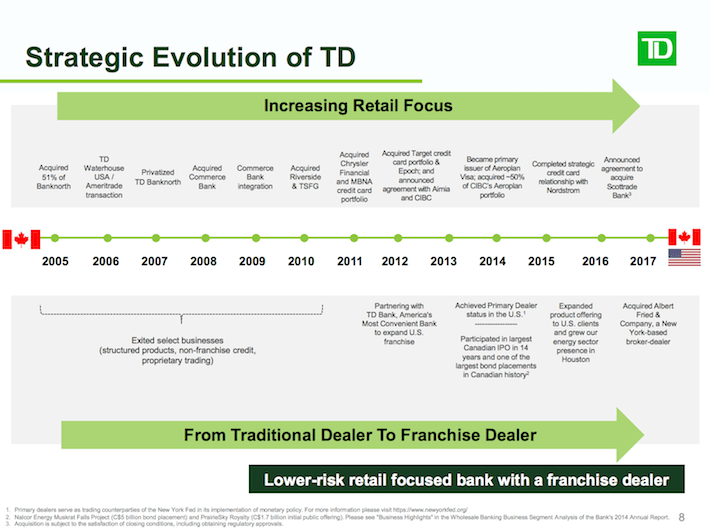 TD Strategic Evolution of TD
