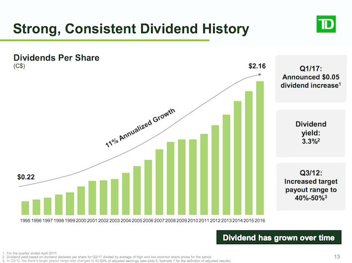 TD Strong, Consistent Dividend History