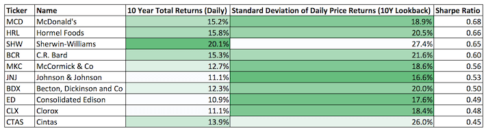 The Dividend Aristocrats With The Best 10-Year Risk-Adjusted Returns