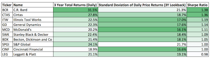 The Dividend Aristocrats With The Best 3-Year Sharpe Ratios