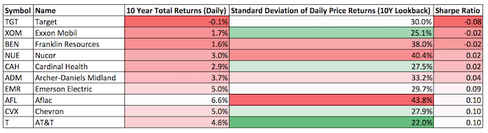 The Dividend Aristocrats With The Worst 10-Year Risk-Adjusted Returns