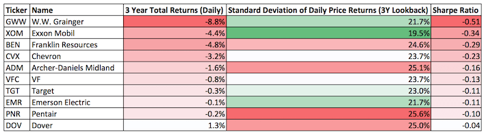 The Dividend Aristocrats With The Worst 3-Year Sharpe Ratios